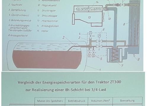 IFA Biogas Erfahrung am W50 und ZT300